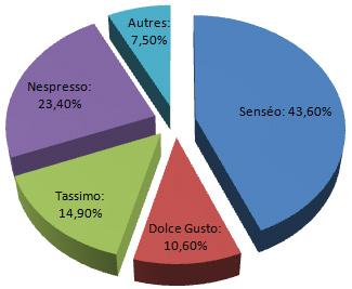 Part de marché de la gamme Senseo en France en 2009